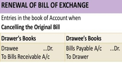 Renewal of bill of exchange qs study thecheapjerseys Image collections