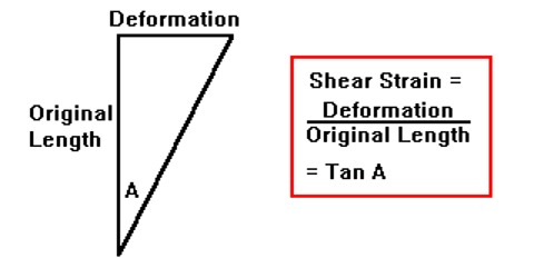 What is Shearing Strain?