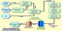 Applications of Principles of Chemical Equilibrium: Synthesis of Ammonia