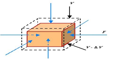What is Volume Strain?