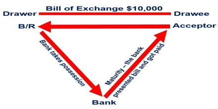 Discounting of bill of exchange qs study example for example a drawer has a bill for 10000 he discounted this bill with his bank two months before its due date at 15 pa rate of discount altavistaventures Gallery