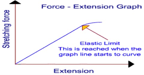 Breaking Weight and Breaking Stress of Elastic Limit