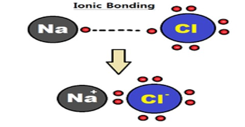 Ionic Bond or Electrovalent bond