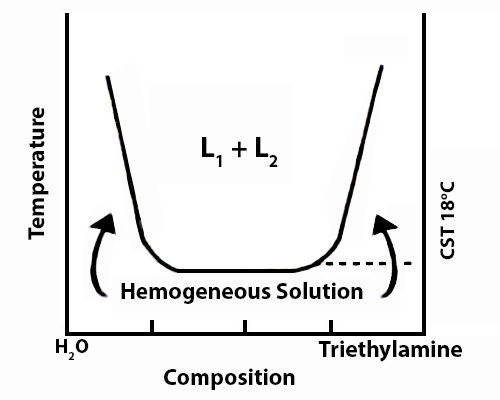 water triethylamine