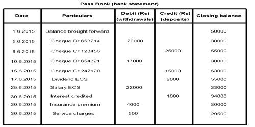 Format of Bank Pass Book