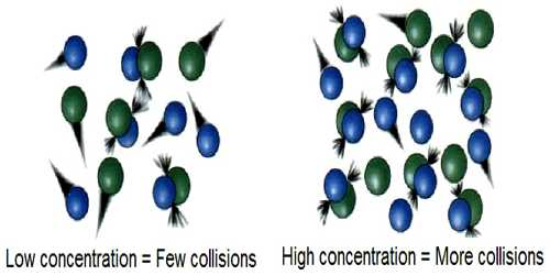 Explain Collision Theory