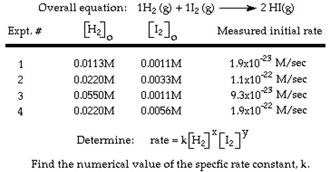 Determination of Rate Law: Initial Rate Method