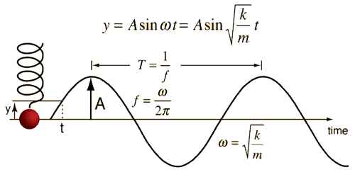 Differential Equation of the Simple Harmonic Motion