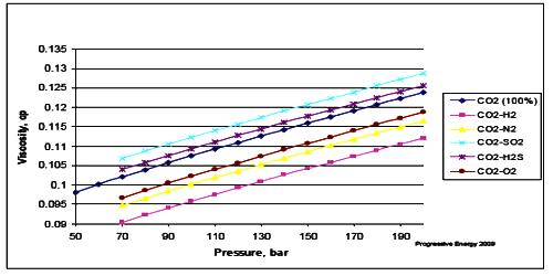 Effect of Pressure on Viscosity