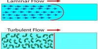 What is Flow of Fluids?