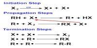 Hydrogen-Chlorine Chain Reaction