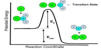 Rate Law and Mechanism of Reaction
