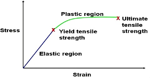 Relation between Stress-Strain