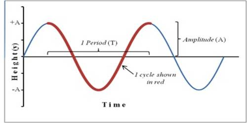 How Simple Harmonic Force is Opposite and Proportional to Displacement?