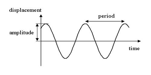 Characteristic of Force for Simple Harmonic Motion