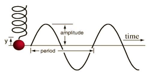 Experimental Explanation of Simple Harmonic Motion