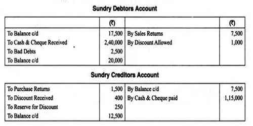 Sundry Creditors