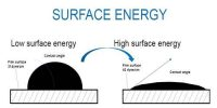 Surface Energy