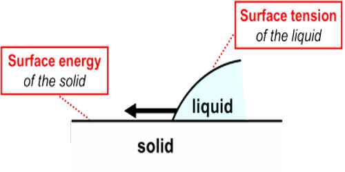 Relation between Surface Tension and Surface Energy
