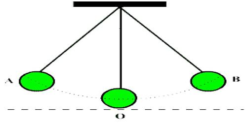 Periodic Motion Definition