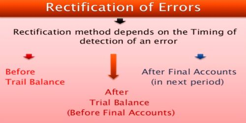 Stages of Rectification of Errors
