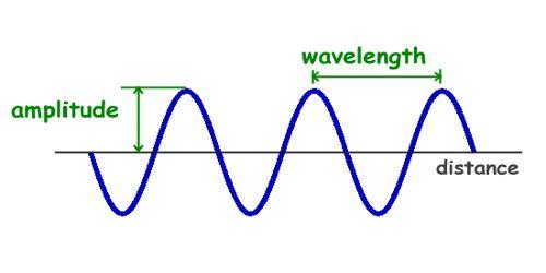 Amplitude of Wave