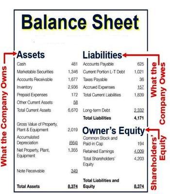 blanace sheet