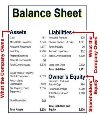 Balance Sheet  Qs Study