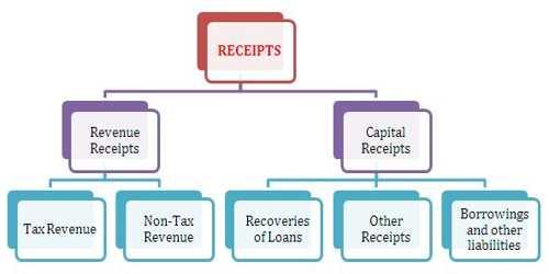 Capital Receipt