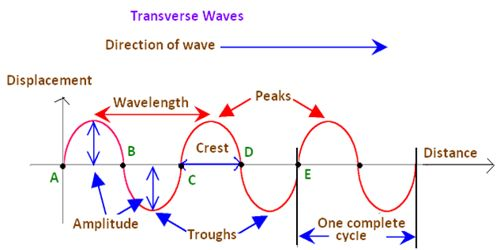 Crests of Waves