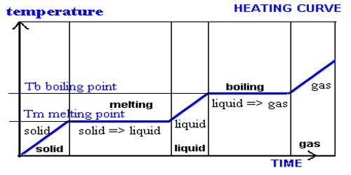 Gas – Solid Systems: Reactions Involving One Gas