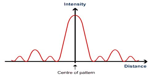 Intensity of Wave