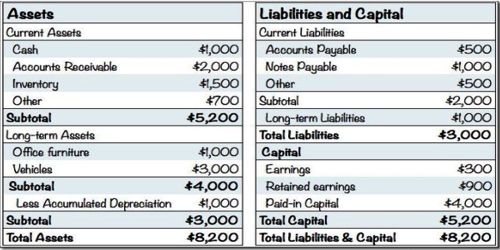 Which items included in the Liabilities Side of the Balance Sheet?