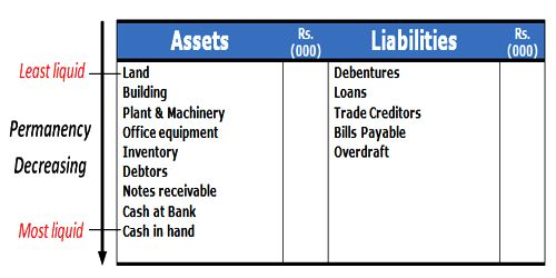 Marshalling of Assets and Liabilities