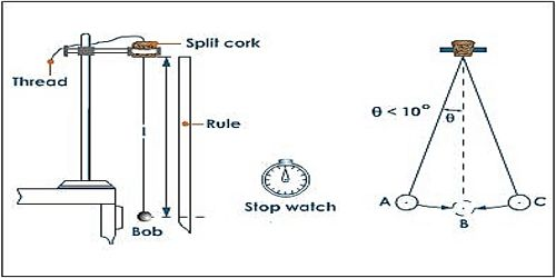 measurement of time by simple pendulum