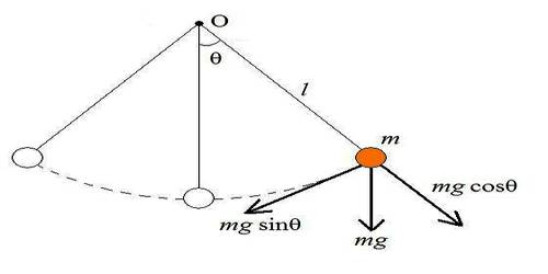 Motion of a Simple Pendulum is Simple Harmonic Motion (SLIM)