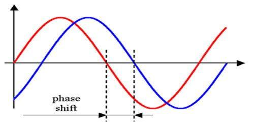 Phase of Wave