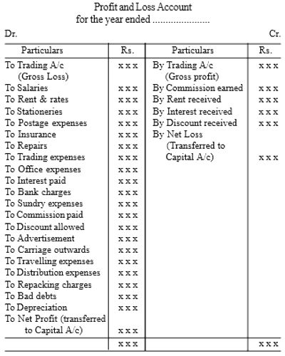 Format Of Profit And Loss Account Qs Study