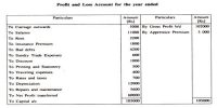 Format of Profit and Loss Account