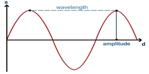 Progressive Wave Explanation in terms of Wave and Sound