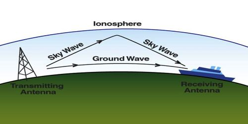 Propagation of Wave