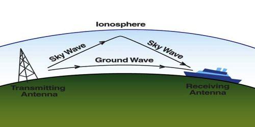 Propagation of Wave