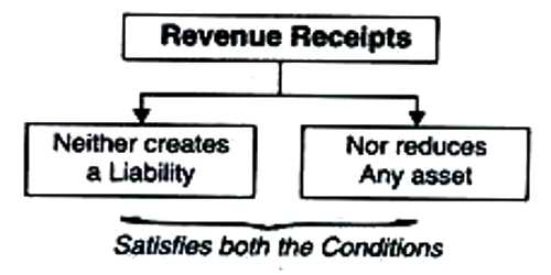Revenue Receipt