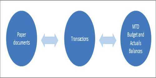 Revenue Transactions