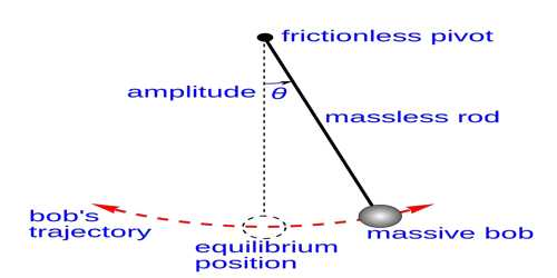 First Law of Simple Pendulum – Law of Isochronisms