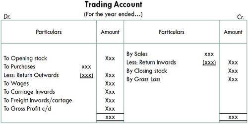 Advantages of Trading Account