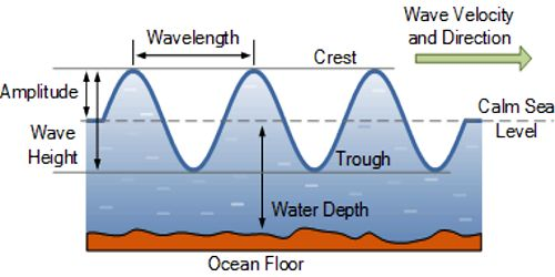 Wave and Energy