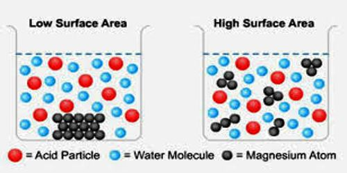 concentration of hcl affecting surface area Surface area surely affects the rate of a reaction  greater the surface are greater is the rate of reaction in a reaction some bonds break and some new bonds are formed.