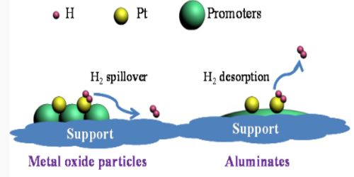 Role of Promoters in Catalyst Adsorption