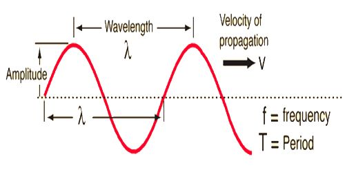 Relation Among Wavelength Frequency And Wave Velocity